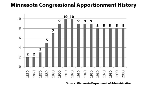 Source: Minnesota Department of Administration